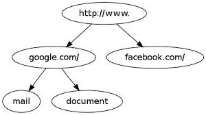 prefix example