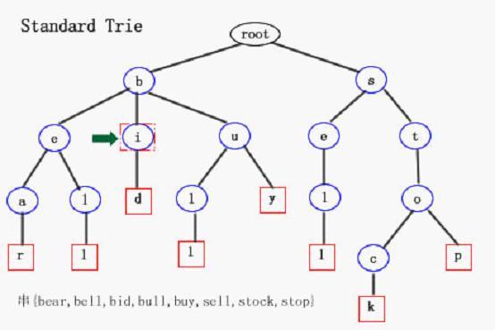 prefix tree