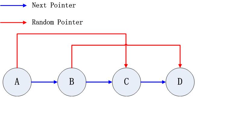 copyListWithRandomPointer1